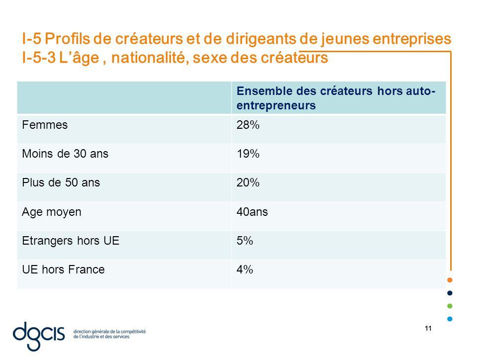 22/08/2014 11 I-5 Profils de créateurs et de dirigeants de jeunes entreprises I-5-3 L'âge, nationalité, sexe des créateurs Ensemble des créateurs hors auto- entrepreneurs Femmes28% Moins de 30 ans19% Plus de 50 ans20% Age moyen40ans Etrangers hors UE5% UE hors France4%