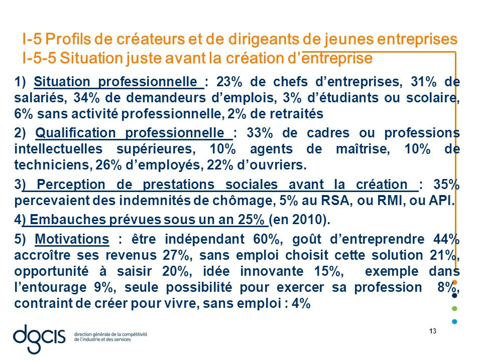 22/08/2014 13 I-5 Profils de créateurs et de dirigeants de jeunes entreprises I-5-5 Situation juste avant la création d'entreprise 1) Situation professionnelle : 23% de chefs d'entreprises, 31% de salariés, 34% de demandeurs d'emplois, 3% d'étudiants ou scolaire, 6% sans activité professionnelle, 2% de retraités 2) Qualification professionnelle : 33% de cadres ou professions intellectuelles supérieures, 10% agents de maîtrise, 10% de techniciens, 26% d'employés, 22% d'ouvriers.