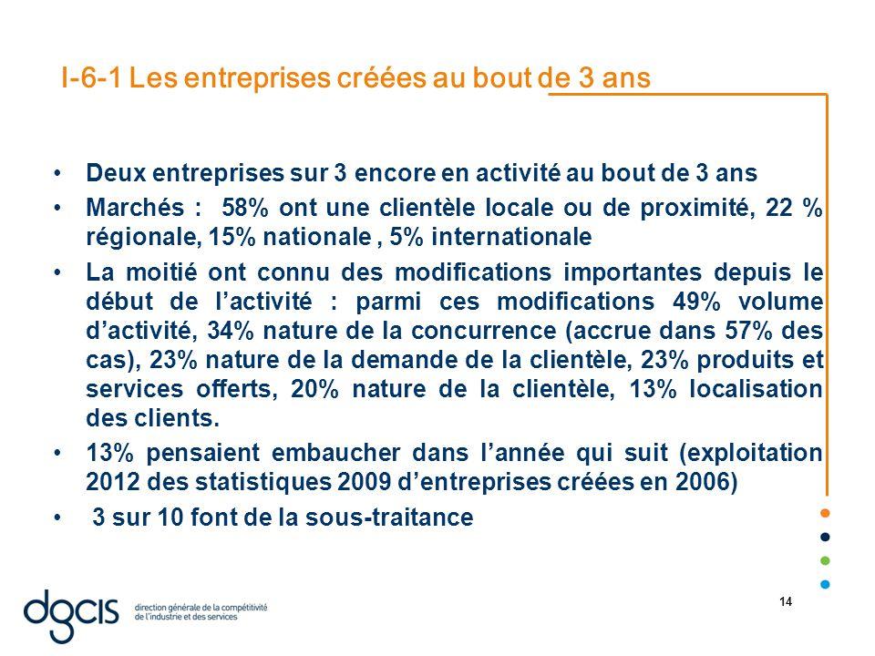 22/08/2014 14 I-6-1 Les entreprises créées au bout de 3 ans Deux entreprises sur 3 encore en activité au bout de 3 ans Marchés : 58% ont une clientèle