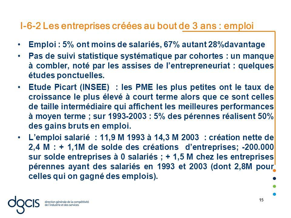 22/08/2014 15 I-6-2 Les entreprises créées au bout de 3 ans : emploi Emploi : 5% ont moins de salariés, 67% autant 28%davantage Pas de suivi statistiq