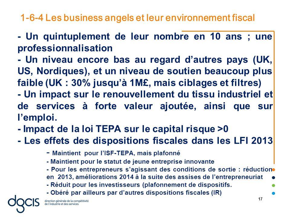 22/08/2014 17 1-6-4 Les business angels et leur environnement fiscal - Un quintuplement de leur nombre en 10 ans ; une professionnalisation - Un nivea