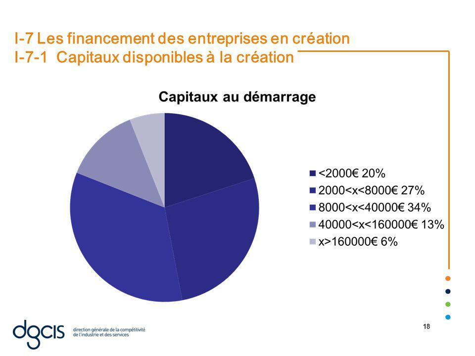 22/08/2014 18 I-7 Les financement des entreprises en création I-7-1 Capitaux disponibles à la création