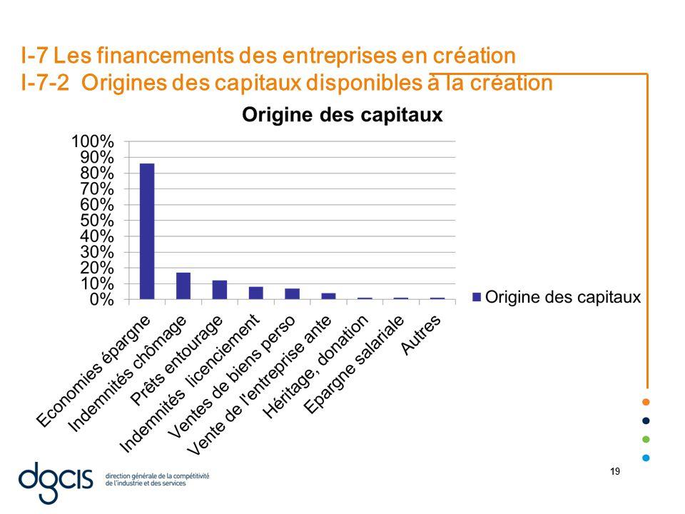 22/08/2014 19 I-7 Les financements des entreprises en création I-7-2 Origines des capitaux disponibles à la création