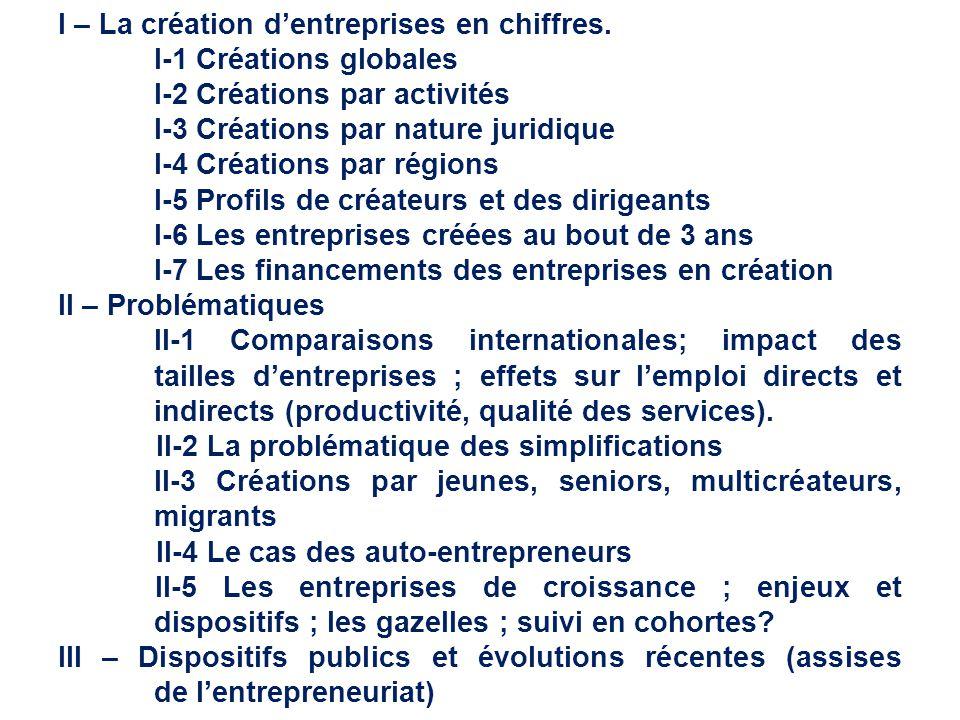 I – La création d'entreprises en chiffres. I-1 Créations globales I-2 Créations par activités I-3 Créations par nature juridique I-4 Créations par rég