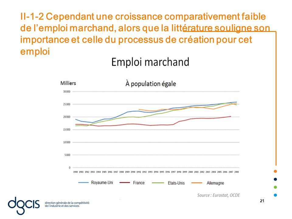 22/08/2014 21 II-1-2 Cependant une croissance comparativement faible de l'emploi marchand, alors que la littérature souligne son importance et celle du processus de création pour cet emploi