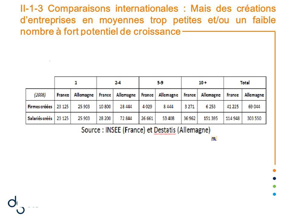 22/08/2014 22 II-1-3 Comparaisons internationales : Mais des créations d'entreprises en moyennes trop petites et/ou un faible nombre à fort potentiel de croissance