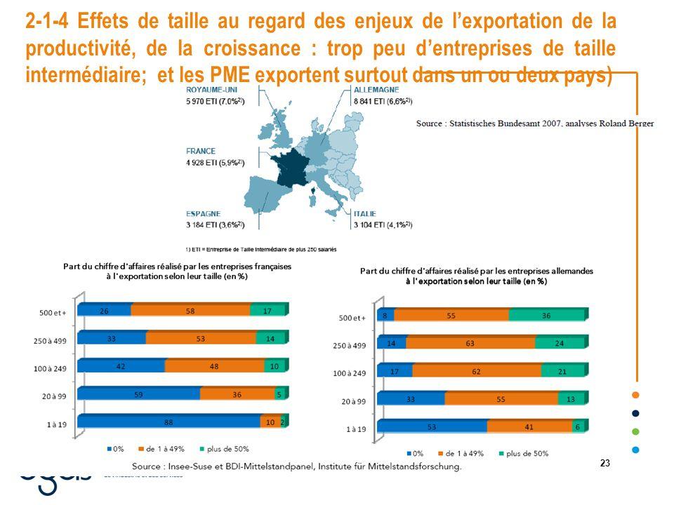 22/08/2014 23 2-1-4 Effets de taille au regard des enjeux de l'exportation de la productivité, de la croissance : trop peu d'entreprises de taille intermédiaire; et les PME exportent surtout dans un ou deux pays)
