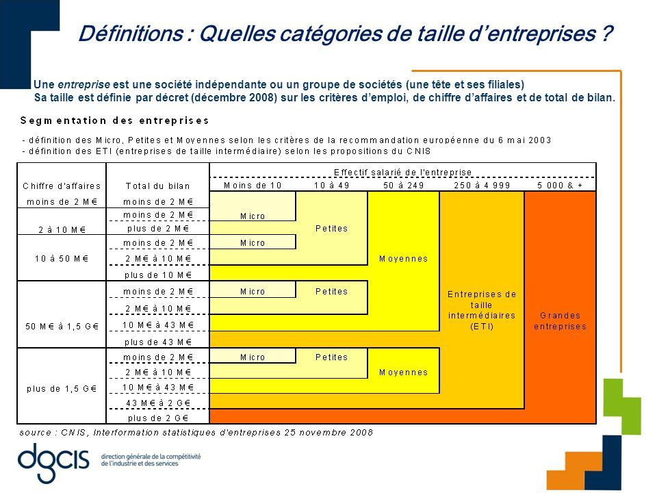 Définitions : Quelles catégories de taille d'entreprises .