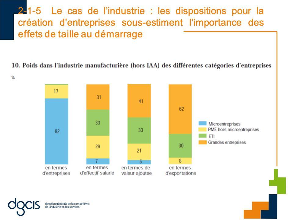2-1-5 Le cas de l'industrie : les dispositions pour la création d'entreprises sous-estiment l'importance des effets de taille au démarrage Dans les biens intermédiaires, comme dans les biens de consommation, les ETI emploient près de 40 % des salariés