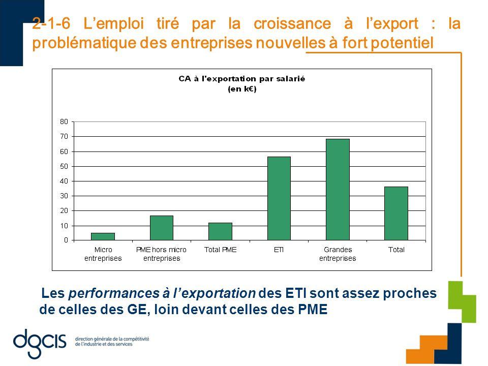 2-1-6 L'emploi tiré par la croissance à l'export : la problématique des entreprises nouvelles à fort potentiel Les performances à l'exportation des ETI sont assez proches de celles des GE, loin devant celles des PME