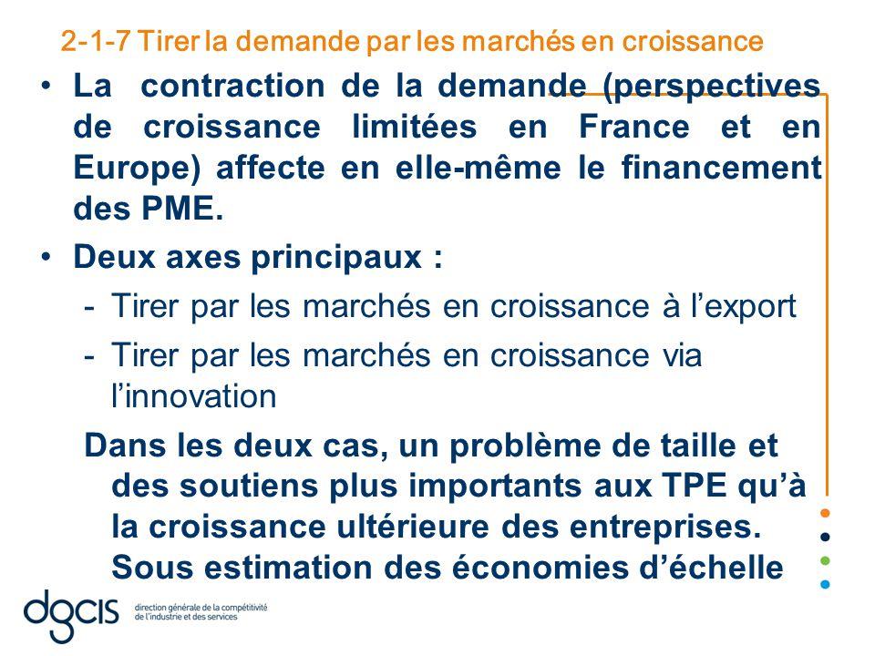2-1-7 Tirer la demande par les marchés en croissance La contraction de la demande (perspectives de croissance limitées en France et en Europe) affecte en elle-même le financement des PME.