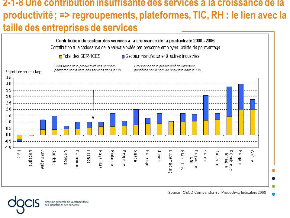 2-1-8 Une contribution insuffisante des services à la croissance de la productivité ; => regroupements, plateformes, TIC, RH : le lien avec la taille des entreprises de services Croissance de la productivité des services, pondérée par la part des services dans le PIB Croissance de la productivité de l'industrie, pondérée par la part de l'industrie dans le PIB Source : OECD Compendium of Productivity Indicators 2008