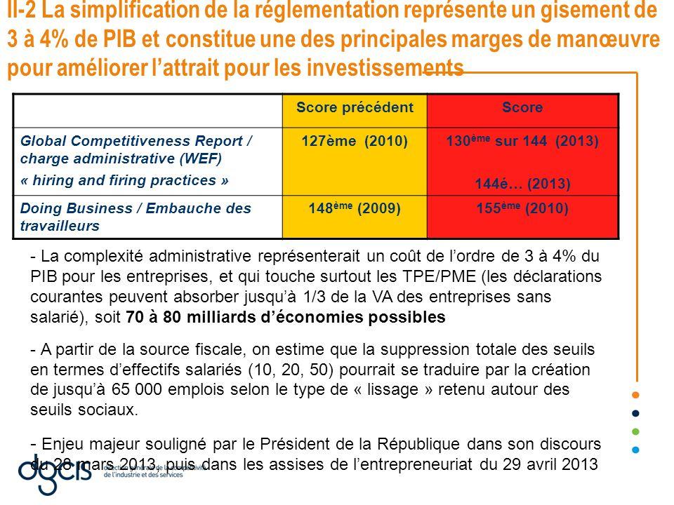 II-2 La simplification de la réglementation représente un gisement de 3 à 4% de PIB et constitue une des principales marges de manœuvre pour améliorer l'attrait pour les investissements Score précédentScore Global Competitiveness Report / charge administrative (WEF) « hiring and firing practices » 127ème (2010)130 ème sur 144 (2013) 144é… (2013) Doing Business / Embauche des travailleurs 148 ème (2009)155 ème (2010) - La complexité administrative représenterait un coût de l'ordre de 3 à 4% du PIB pour les entreprises, et qui touche surtout les TPE/PME (les déclarations courantes peuvent absorber jusqu'à 1/3 de la VA des entreprises sans salarié), soit 70 à 80 milliards d'économies possibles - A partir de la source fiscale, on estime que la suppression totale des seuils en termes d'effectifs salariés (10, 20, 50) pourrait se traduire par la création de jusqu'à 65 000 emplois selon le type de « lissage » retenu autour des seuils sociaux.