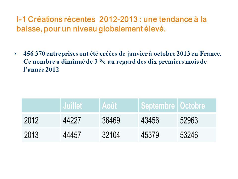 I-1 Créations récentes 2012-2013 : une tendance à la baisse, pour un niveau globalement élevé. 456 370 entreprises ont été créées de janvier à octobre