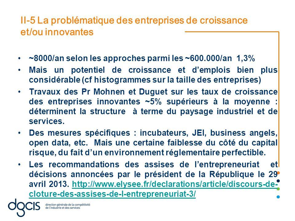 II-5 La problématique des entreprises de croissance et/ou innovantes ~8000/an selon les approches parmi les ~600.000/an 1,3% Mais un potentiel de croissance et d'emplois bien plus considérable (cf histogrammes sur la taille des entreprises) Travaux des Pr Mohnen et Duguet sur les taux de croissance des entreprises innovantes ~5% supérieurs à la moyenne : déterminent la structure à terme du paysage industriel et de services.
