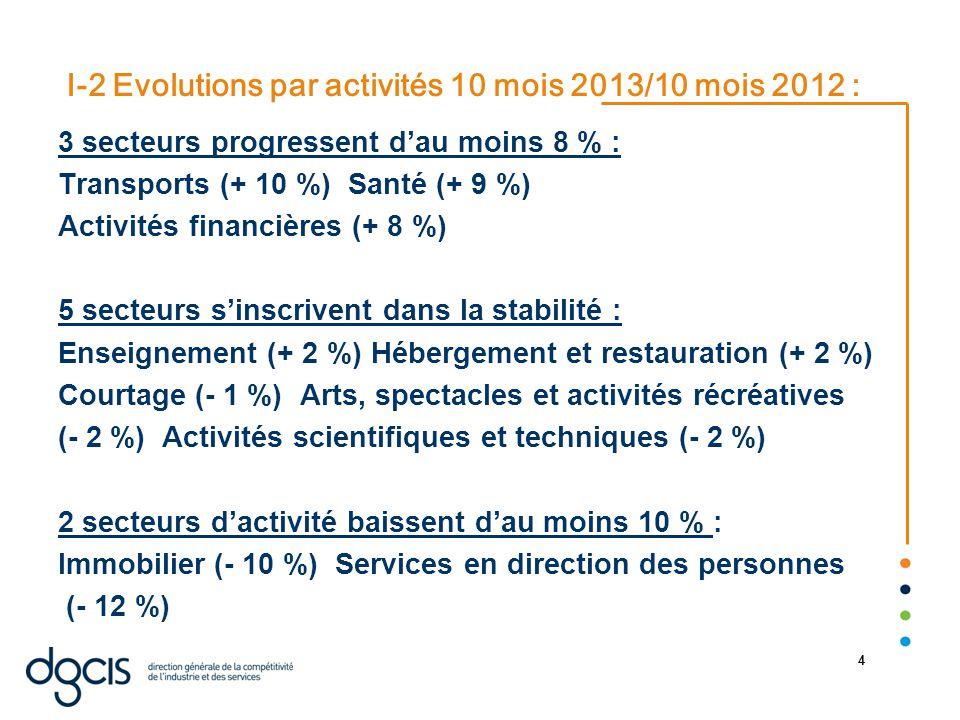 22/08/2014 4 I-2 Evolutions par activités 10 mois 2013/10 mois 2012 : 3 secteurs progressent d'au moins 8 % : Transports (+ 10 %) Santé (+ 9 %) Activités financières (+ 8 %) 5 secteurs s'inscrivent dans la stabilité : Enseignement (+ 2 %) Hébergement et restauration (+ 2 %) Courtage (- 1 %) Arts, spectacles et activités récréatives (- 2 %) Activités scientifiques et techniques (- 2 %) 2 secteurs d'activité baissent d'au moins 10 % : Immobilier (- 10 %) Services en direction des personnes (- 12 %)