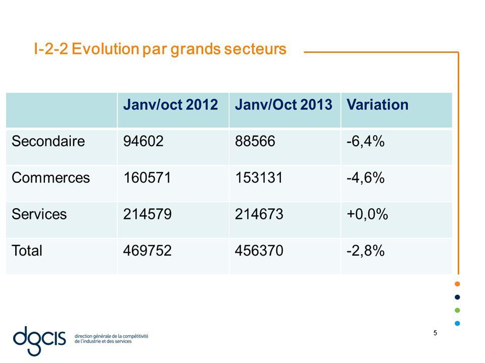 22/08/2014 5 I-2-2 Evolution par grands secteurs