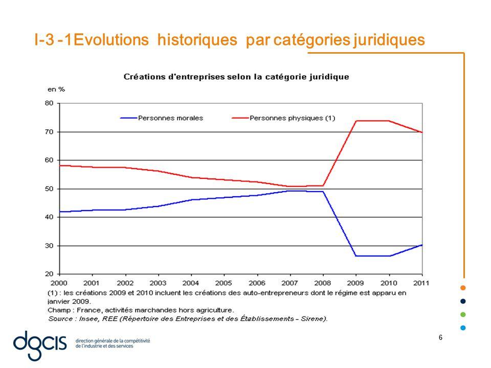 22/08/2014 6 I-3 -1Evolutions historiques par catégories juridiques