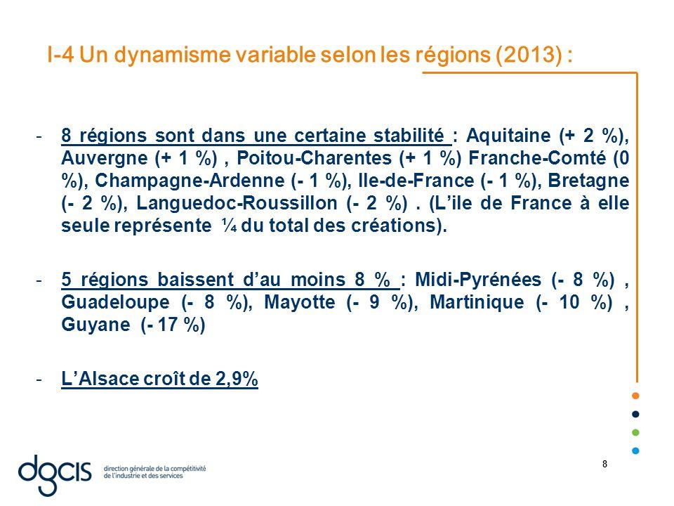 22/08/2014 8 I-4 Un dynamisme variable selon les régions (2013) : -8 régions sont dans une certaine stabilité : Aquitaine (+ 2 %), Auvergne (+ 1 %), Poitou-Charentes (+ 1 %) Franche-Comté (0 %), Champagne-Ardenne (- 1 %), Ile-de-France (- 1 %), Bretagne (- 2 %), Languedoc-Roussillon (- 2 %).