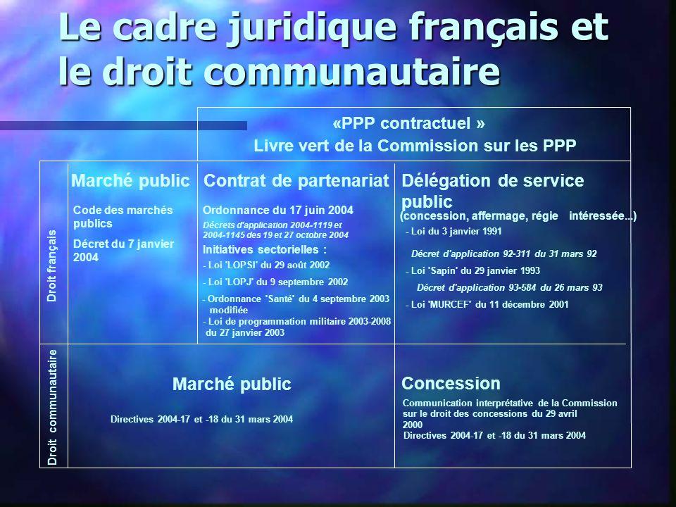 Ordonnance du 17 juin 2004 Décrets d'application 2004-1119 et 2004-1145 des 19 et 27 octobre 2004 Initiatives sectorielles : - Ordonnance 'Santé' du 4