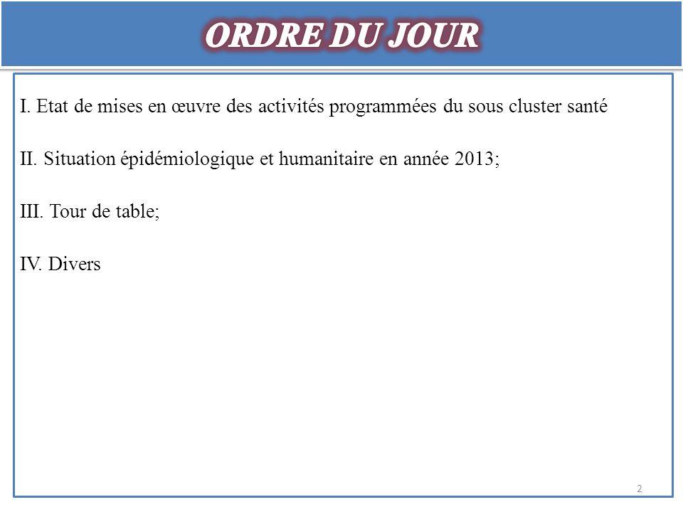 I. Etat de mises en œuvre des activités programmées du sous cluster santé II.