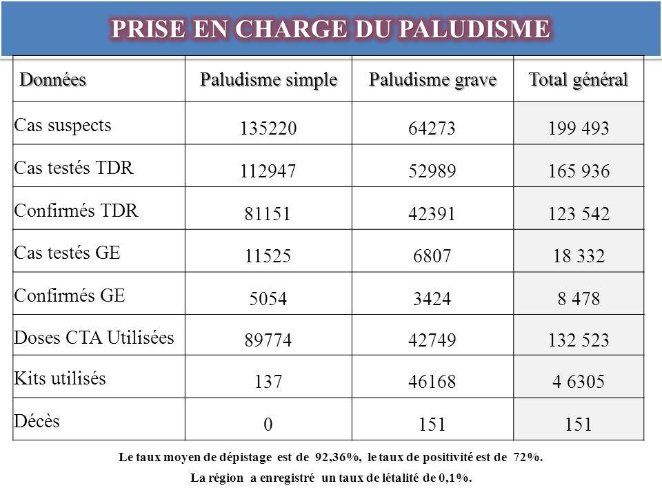 Données Paludisme simple Paludisme grave Total général Cas suspects 13522064273199 493 Cas testés TDR 11294752989165 936 Confirmés TDR 8115142391123 542 Cas testés GE 11525680718 332 Confirmés GE 505434248 478 Doses CTA Utilisées 8977442749132 523 Kits utilisés 137461684 6305 Décès 0151 Le taux moyen de dépistage est de 92,36%, le taux de positivité est de 72%.