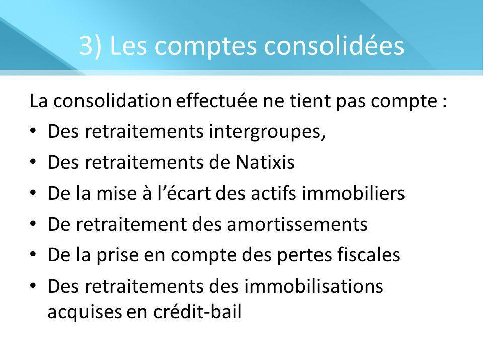 3) Les comptes consolidées La consolidation effectuée ne tient pas compte : Des retraitements intergroupes, Des retraitements de Natixis De la mise à l'écart des actifs immobiliers De retraitement des amortissements De la prise en compte des pertes fiscales Des retraitements des immobilisations acquises en crédit-bail