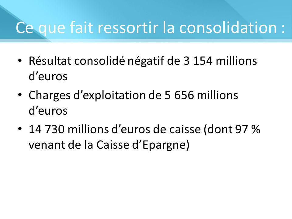 Ce que fait ressortir la consolidation : Résultat consolidé négatif de 3 154 millions d'euros Charges d'exploitation de 5 656 millions d'euros 14 730 millions d'euros de caisse (dont 97 % venant de la Caisse d'Epargne)