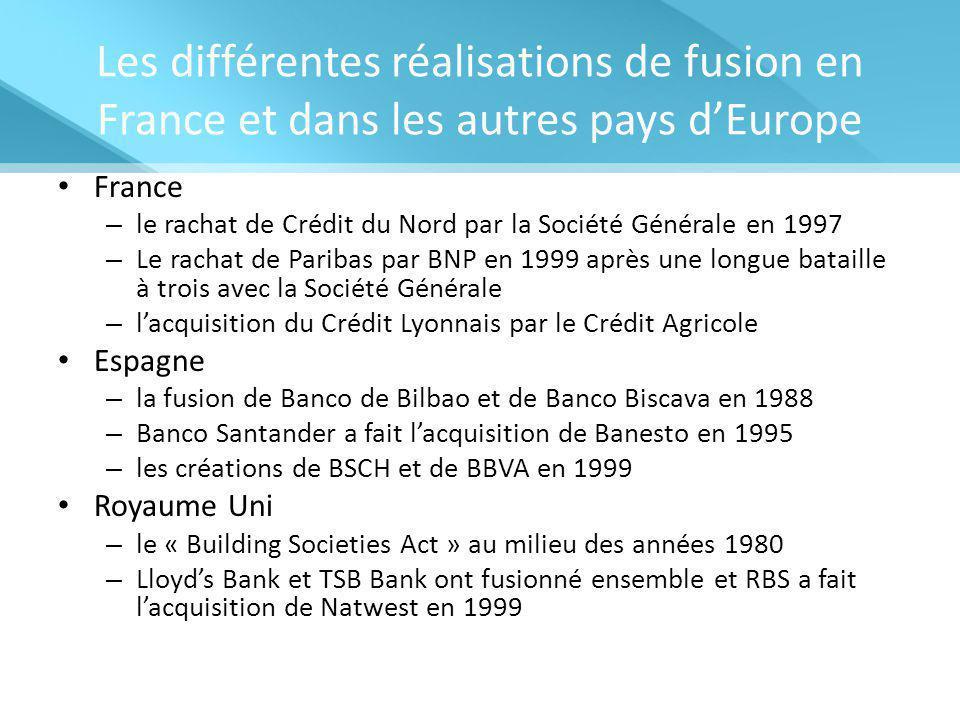 Les différentes réalisations de fusion en France et dans les autres pays d'Europe France – le rachat de Crédit du Nord par la Société Générale en 1997 – Le rachat de Paribas par BNP en 1999 après une longue bataille à trois avec la Société Générale – l'acquisition du Crédit Lyonnais par le Crédit Agricole Espagne – la fusion de Banco de Bilbao et de Banco Biscava en 1988 – Banco Santander a fait l'acquisition de Banesto en 1995 – les créations de BSCH et de BBVA en 1999 Royaume Uni – le « Building Societies Act » au milieu des années 1980 – Lloyd's Bank et TSB Bank ont fusionné ensemble et RBS a fait l'acquisition de Natwest en 1999