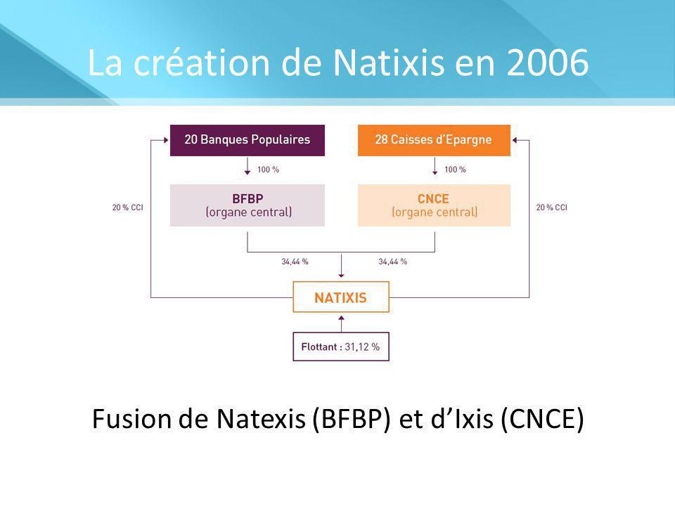 La création de Natixis en 2006 Fusion de Natexis (BFBP) et d'Ixis (CNCE)