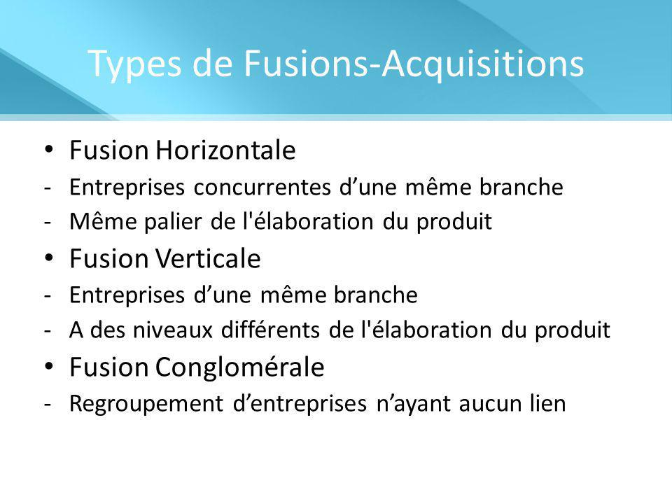 Types de Fusions-Acquisitions Fusion Horizontale -Entreprises concurrentes d'une même branche -Même palier de l élaboration du produit Fusion Verticale -Entreprises d'une même branche -A des niveaux différents de l élaboration du produit Fusion Conglomérale -Regroupement d'entreprises n'ayant aucun lien