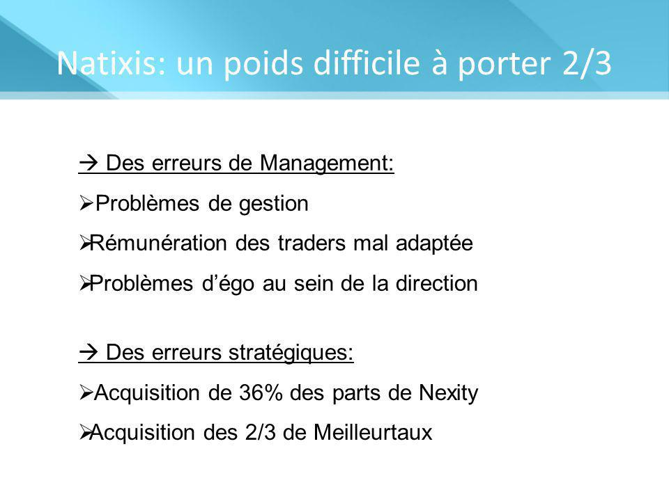 Natixis: un poids difficile à porter 2/3  Des erreurs de Management:  Problèmes de gestion  Rémunération des traders mal adaptée  Problèmes d'égo