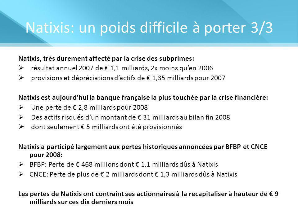 Natixis: un poids difficile à porter 3/3 Natixis, très durement affecté par la crise des subprimes:  résultat annuel 2007 de € 1,1 milliards, 2x moins qu'en 2006  provisions et dépréciations d'actifs de € 1,35 milliards pour 2007 Natixis est aujourd'hui la banque française la plus touchée par la crise financière:  Une perte de € 2,8 milliards pour 2008  Des actifs risqués d'un montant de € 31 milliards au bilan fin 2008  dont seulement € 5 milliards ont été provisionnés Natixis a participé largement aux pertes historiques annoncées par BFBP et CNCE pour 2008:  BFBP: Perte de € 468 millions dont € 1,1 milliards dûs à Natixis  CNCE: Perte de plus de € 2 milliards dont € 1,3 milliards dûs à Natixis Les pertes de Natixis ont contraint ses actionnaires à la recapitaliser à hauteur de € 9 milliards sur ces dix derniers mois