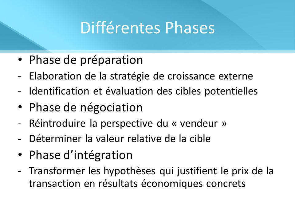 Différentes Phases Phase de préparation -Elaboration de la stratégie de croissance externe -Identification et évaluation des cibles potentielles Phase