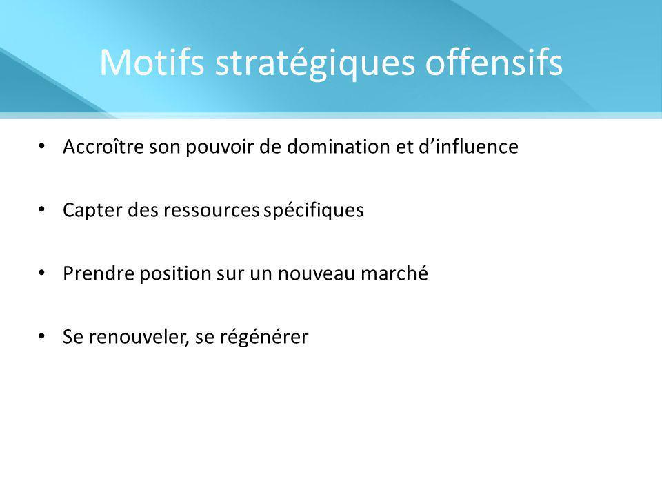 Motifs stratégiques offensifs Accroître son pouvoir de domination et d'influence Capter des ressources spécifiques Prendre position sur un nouveau mar