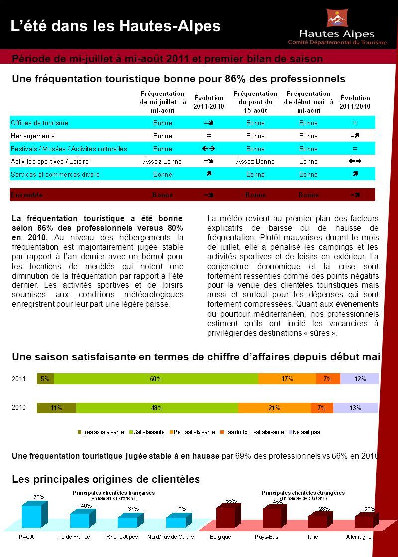Période de mi-juillet à mi-août 2011 et premier bilan de saison L'été dans les Hautes-Alpes Une fréquentation touristique bonne pour 86% des professionnels La fréquentation touristique a été bonne selon 86% des professionnels versus 80% en 2010.