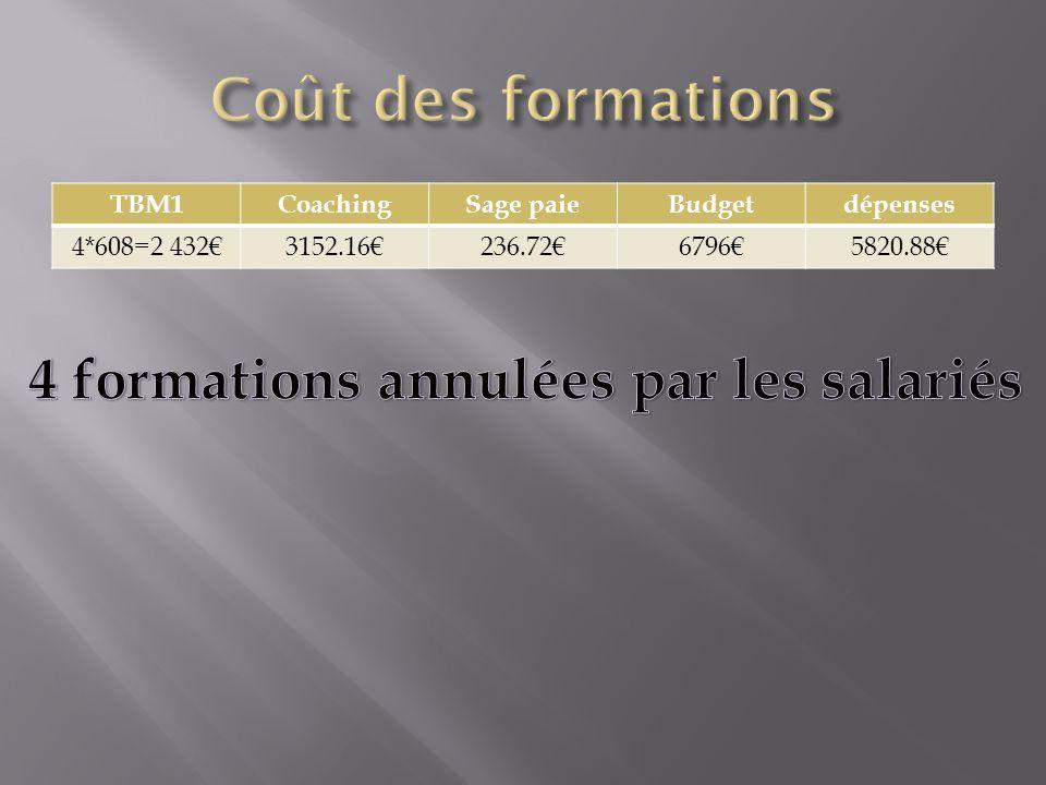 TBM1CoachingSage paieBudgetdépenses 4*608=2 432€3152.16€236.72€6796€5820.88€