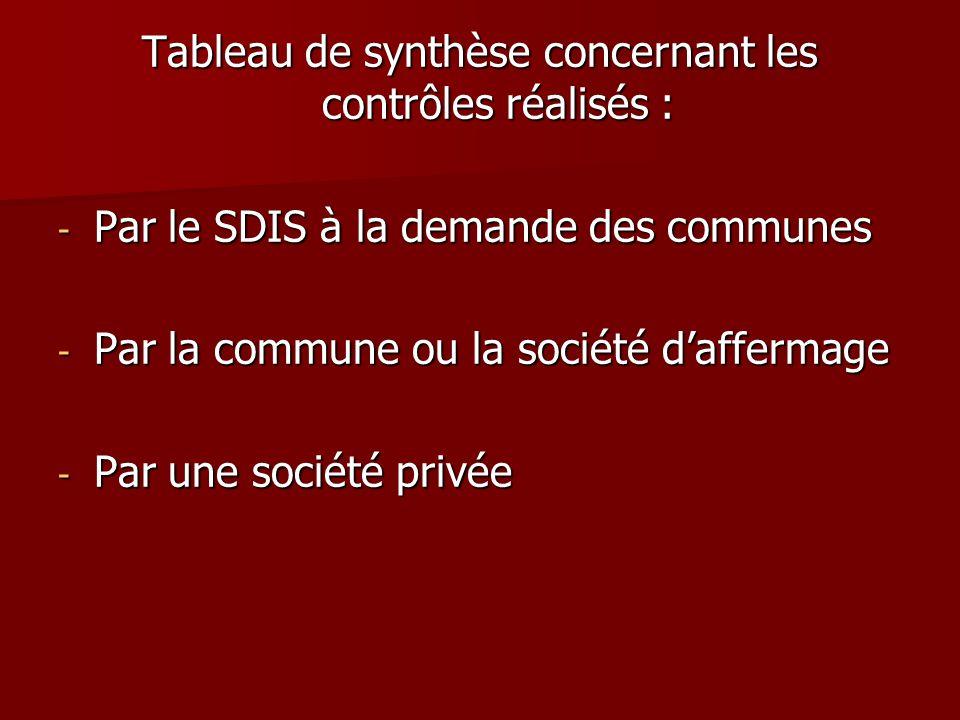 Tableau de synthèse concernant les contrôles réalisés : - Par le SDIS à la demande des communes - Par la commune ou la société d'affermage - Par une s