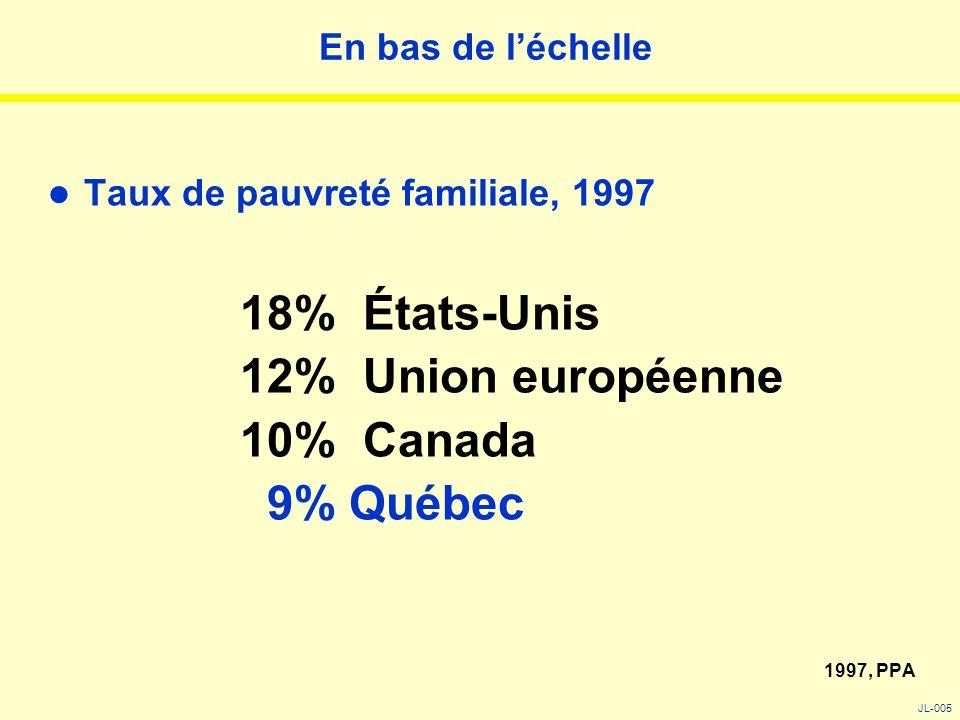 En bas de l'échelle Taux de pauvreté familiale, 1997 18% États-Unis 12% Union européenne 10% Canada 9% Québec 1997, PPA JL-005