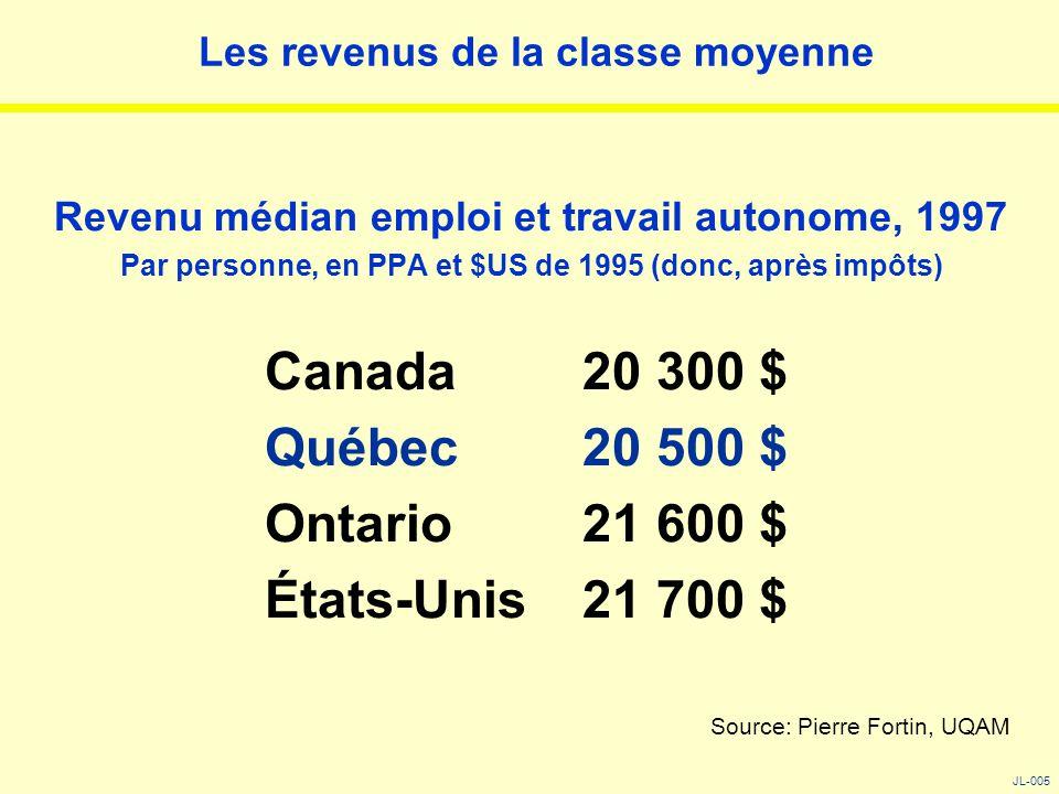 Les revenus de la classe moyenne Revenu médian emploi et travail autonome, 1997 Par personne, en PPA et $US de 1995 (donc, après impôts) Canada 20 300