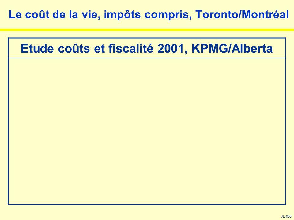 Le coût de la vie, impôts compris, Toronto/Montréal JL-005 Etude coûts et fiscalité 2001, KPMG/Alberta