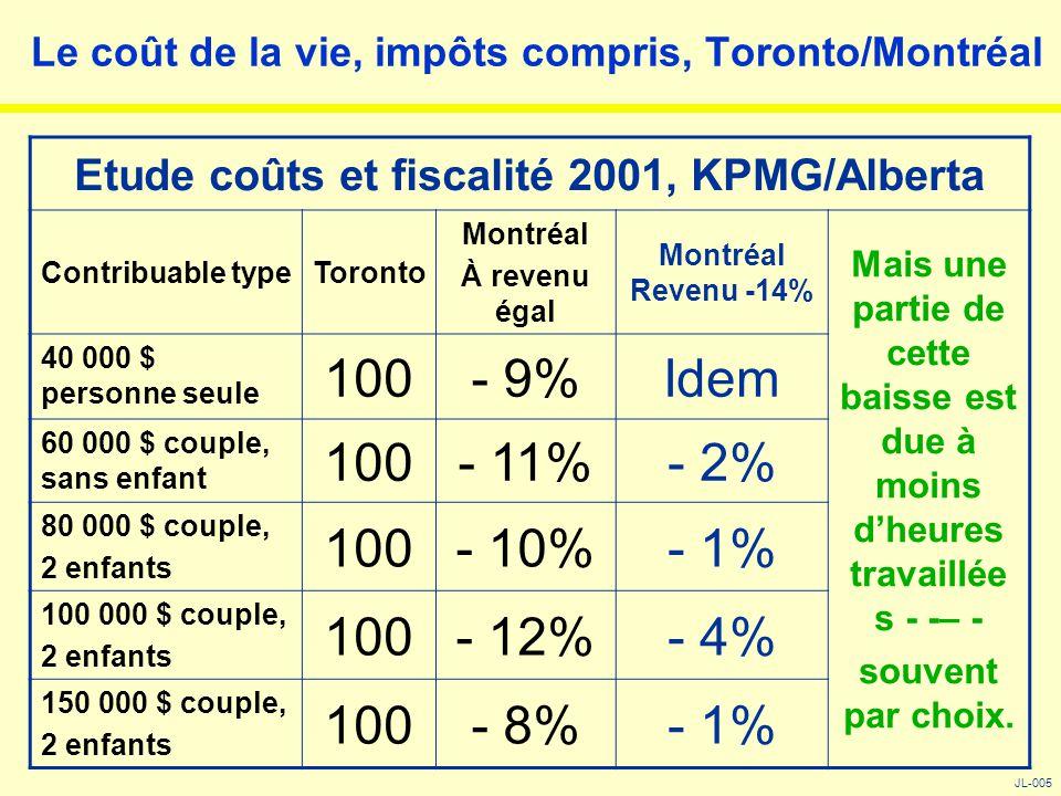 Le coût de la vie, impôts compris, Toronto/Montréal JL-005 Etude coûts et fiscalité 2001, KPMG/Alberta Contribuable typeToronto Montréal À revenu égal