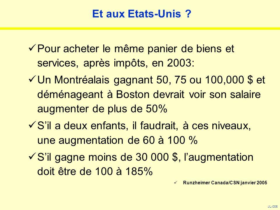 Et aux Etats-Unis ? Pour acheter le même panier de biens et services, après impôts, en 2003: Un Montréalais gagnant 50, 75 ou 100,000 $ et déménageant