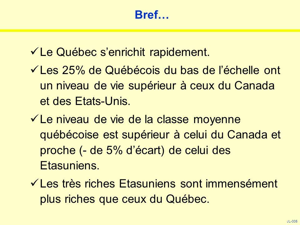 Bref… Le Québec s'enrichit rapidement. Les 25% de Québécois du bas de l'échelle ont un niveau de vie supérieur à ceux du Canada et des Etats-Unis. Le