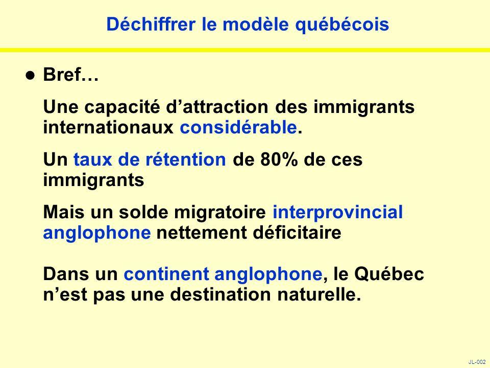 Déchiffrer le modèle québécois Bref… Une capacité d'attraction des immigrants internationaux considérable. Un taux de rétention de 80% de ces immigran