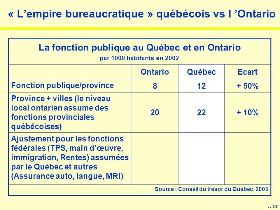 « L'empire bureaucratique » québécois vs l 'Ontario JL-005 La fonction publique au Québec et en Ontario par 1000 habitants en 2002 OntarioQuébecEcart