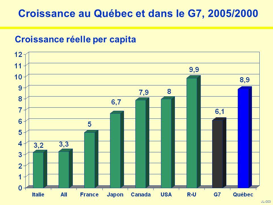Niveau de bilinguisme : Québec / G7 JL-004