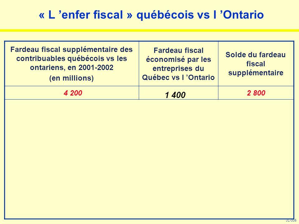 « L 'enfer fiscal » québécois vs l 'Ontario JL-005 Fardeau fiscal supplémentaire des contribuables québécois vs les ontariens, en 2001-2002 (en millio