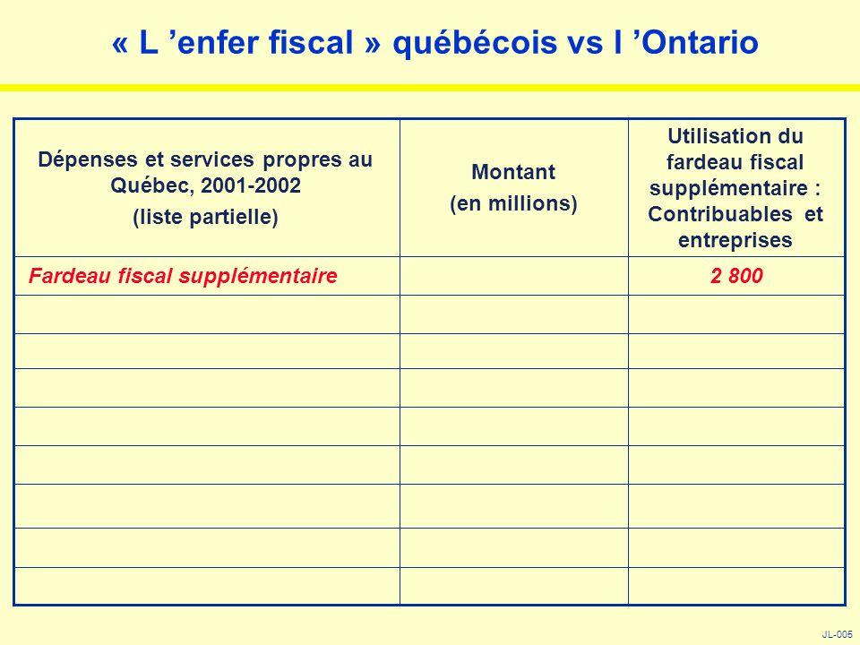 « L 'enfer fiscal » québécois vs l 'Ontario JL-005 2 800 Fardeau fiscal supplémentaire Utilisation du fardeau fiscal supplémentaire : Contribuables et