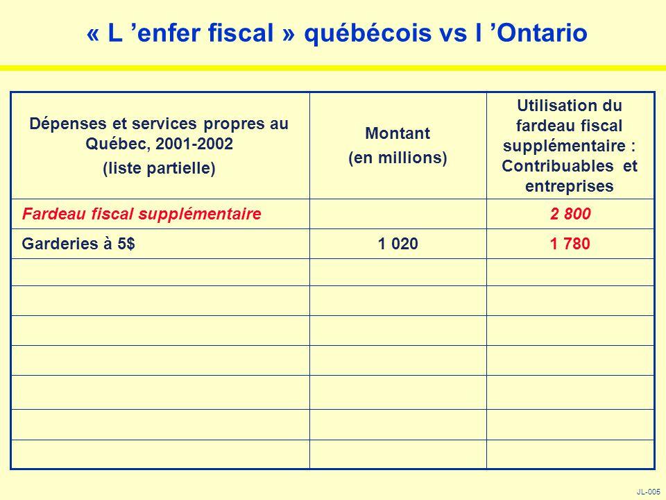 « L 'enfer fiscal » québécois vs l 'Ontario JL-005 1 7801 020 Garderies à 5$ 2 800 Fardeau fiscal supplémentaire Utilisation du fardeau fiscal supplém